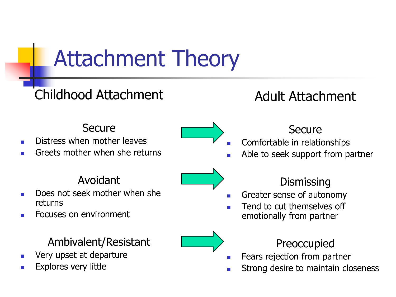 Avoidant attachment relationship