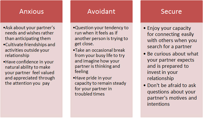 Avoidant attachment style dating